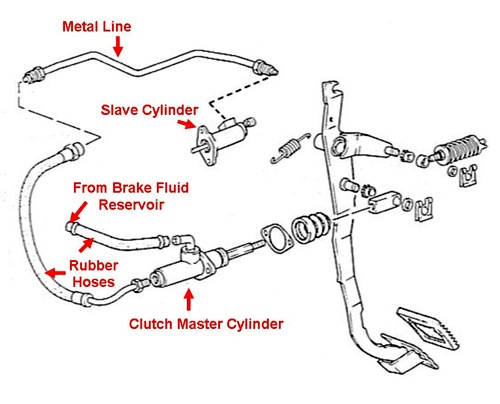 clutch hydraulics bleeding the hydraulic clutch system how to library vw corrado world